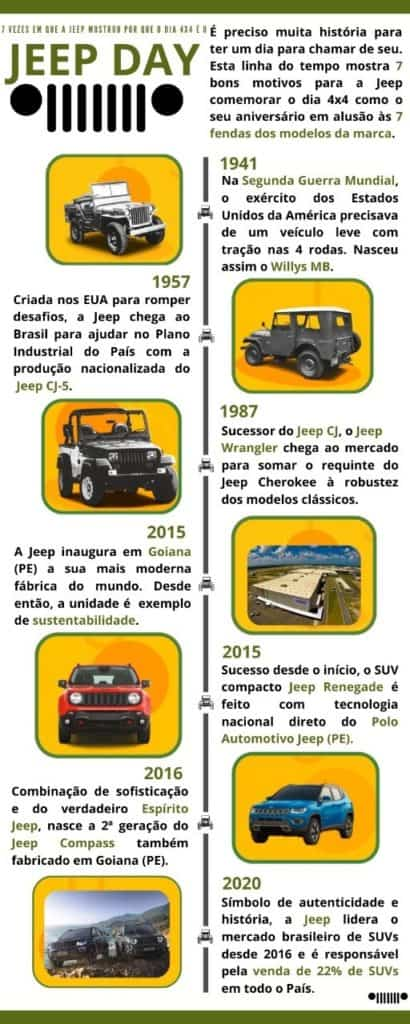 Infográfico mostra a trajetória da Jeep