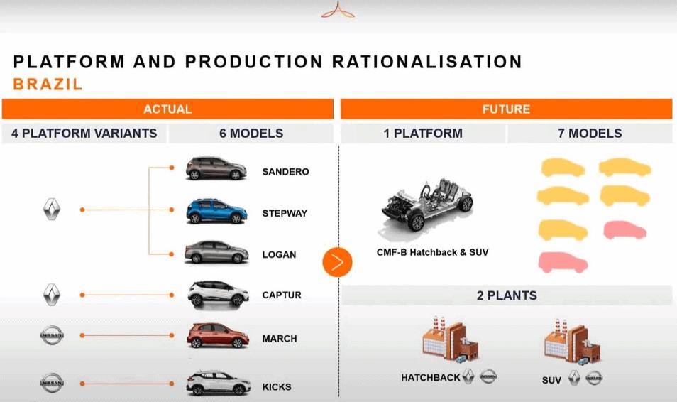 Foto da estratégia de Renault e Nissan para produção unificada.