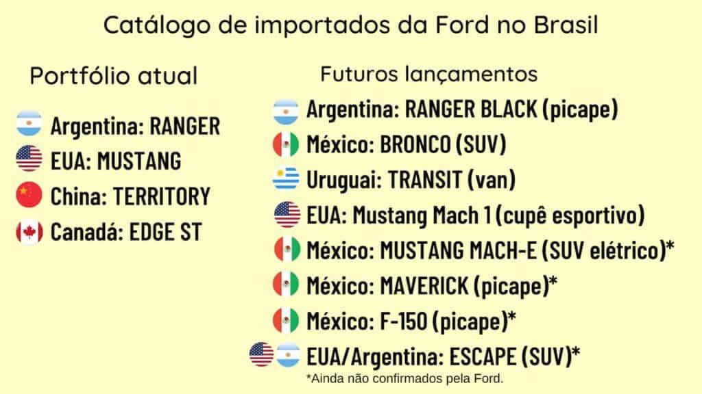 Quadro mostra os importados da Ford no Brasil