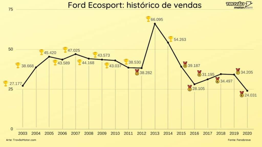 Gráficos mostra o histórico de vendas do Ecosport no Brasil